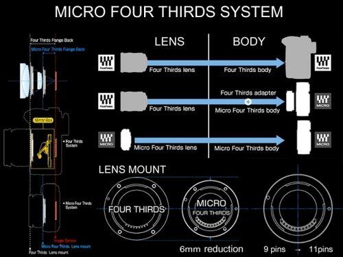 Micro_FourThirds