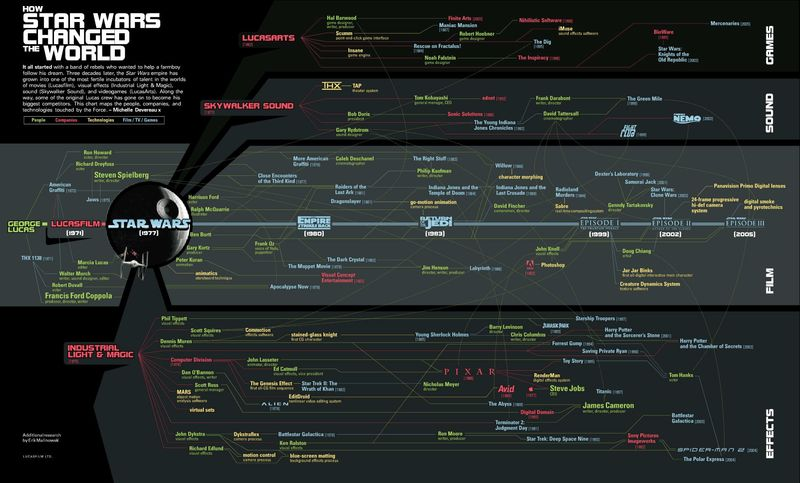Star-Wars-World-Influence-Infographic-1