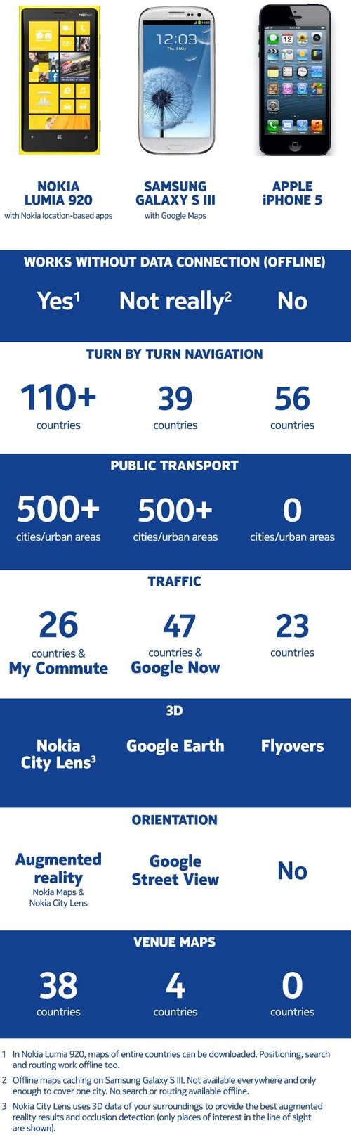 Nokia-maps-app-comparison-infographic