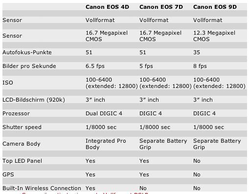 Canon_eos_4d